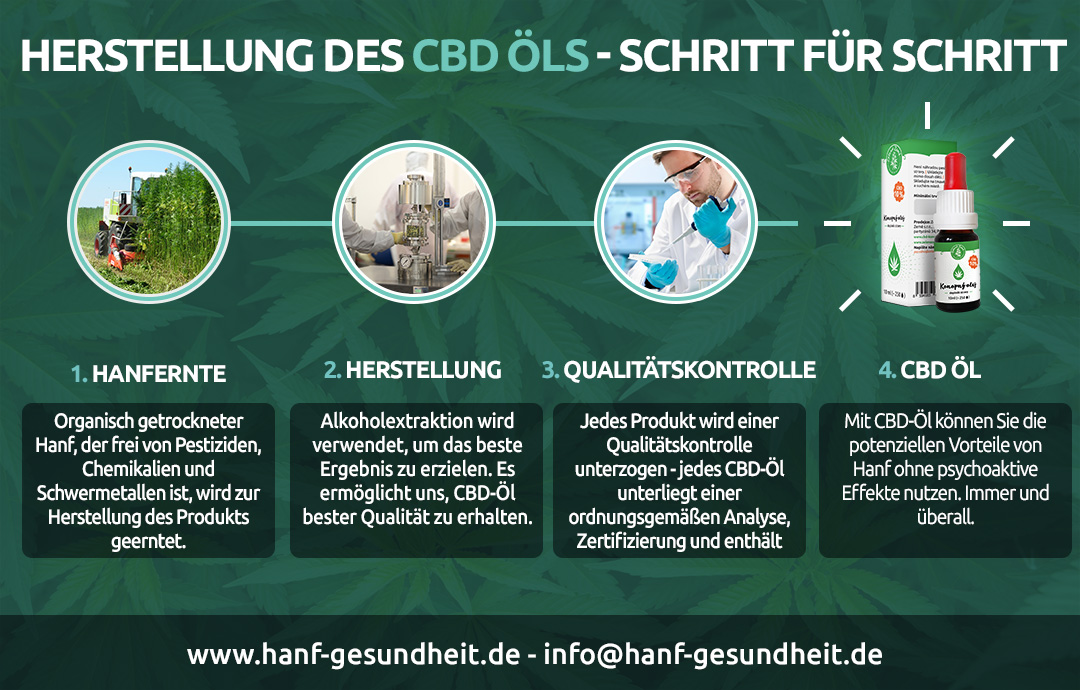 From Hemp To CBD DE